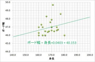 131101_幅と身長の相関