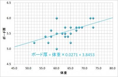 131101_厚さと体重の相関
